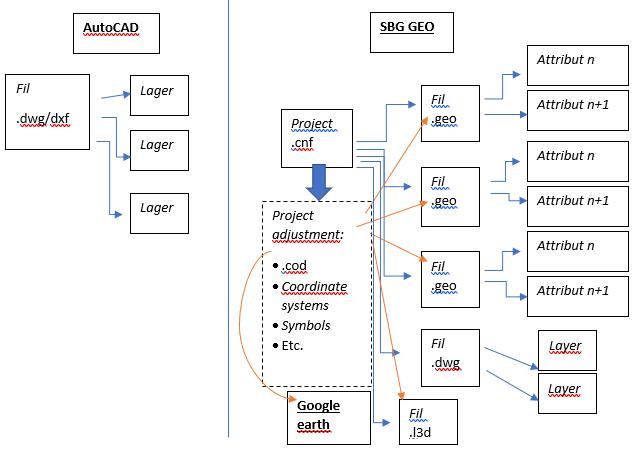 Introduktion till SBG Geo:s struktur